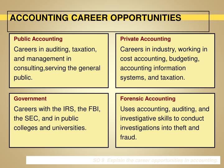 Accounting Information Systems Careers