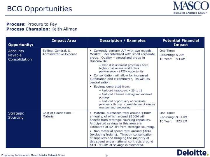 bcg opportunities n.