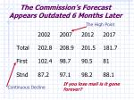 the commission s forecast appears outdated 6 months later