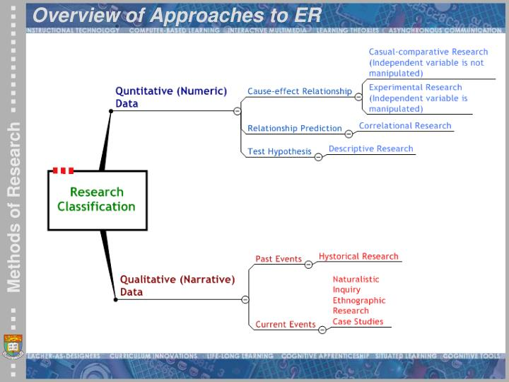 Overview of Approaches to ER