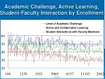 academic challenge active learning student faculty interaction by enrollment