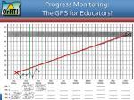 progress monitoring the gps for educators