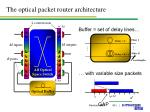 the optical packet router architecture