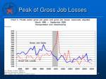 peak of gross job losses1