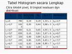 tabel histogram secara lengkap