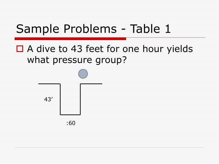 Sample problems table 1