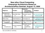 new egov cloud computing enterprise architecture based on architectureplus seminar august 13 2009