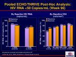 pooled echo thrive post hoc analysis hiv rna 50 copies ml week 96
