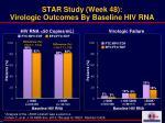star study week 48 virologic outcomes by baseline hiv rna