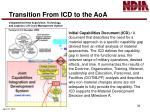transition from icd to the aoa