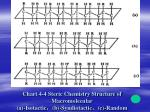 chart 4 4 steric chemistry structure of macromolecular a isotactic b syndiotactic c random