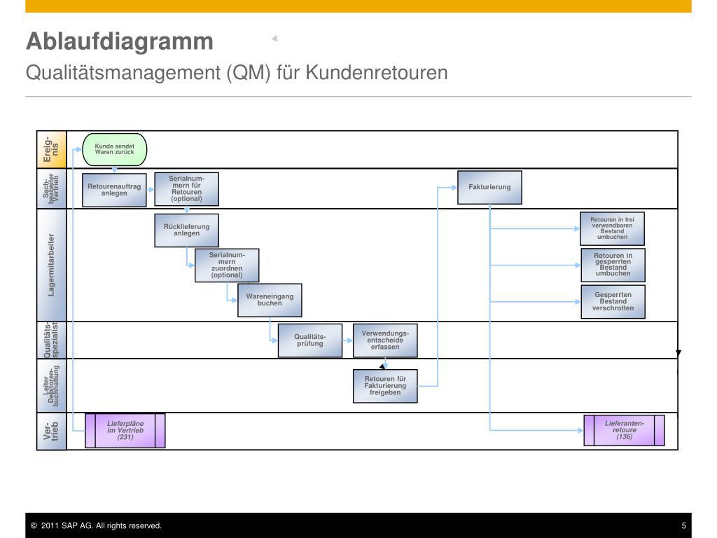 7ddfd0ec18a PPT - Qualitätsmanagement (QM) für Retouren im Vertrieb PowerPoint ...