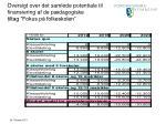 oversigt over det samlede potentiale til finansiering af de p dagogiske tiltag fokus p folkeskolen