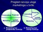 pregled razvoja uloge marketinga u tvrtki
