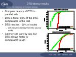 dts latency results
