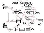 agent concepts