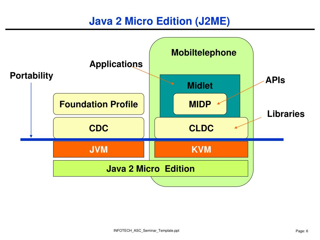 PPT - Applications developed with J2ME MIDP 1 0 & 2 0