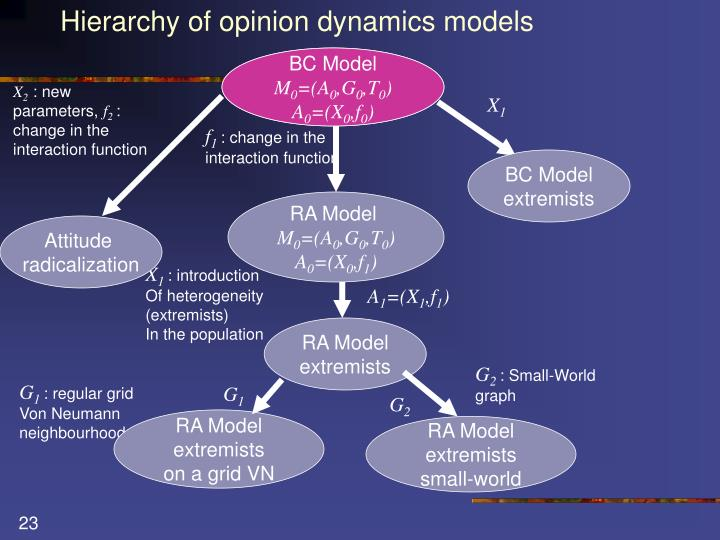 Hierarchy of opinion dynamics models