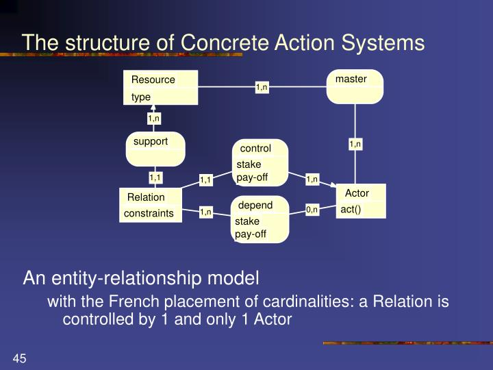 The structure of Concrete Action Systems