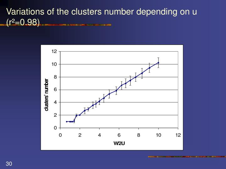Variations of the clusters number depending on u (r²=0.98)