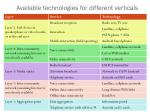 available technologies for different verticals