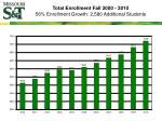total enrollment fall 2000 2010 56 enrollment growth 2 580 additional students
