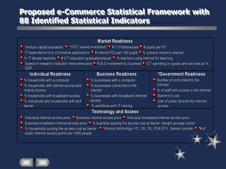 Proposed e-Commerce Statistical Framework with 88 Identified Statistical Indicators