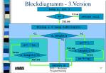blockdiagramm 3 version