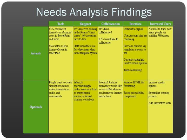 Needs Analysis Findings
