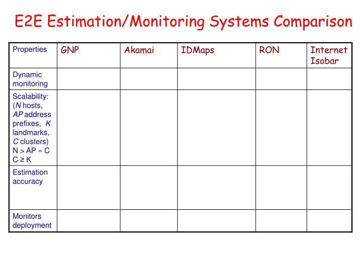 E2e estimation monitoring systems comparison