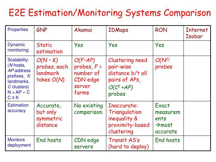 E2E Estimation/Monitoring Systems Comparison