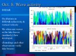 oct 8 wave activity