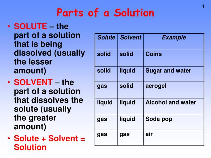parts of a solution n.