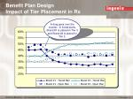 benefit plan design impact of tier placement in rx