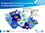 comparision of funding according to geographical location