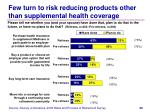 few turn to risk reducing products other than supplemental health coverage