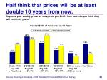 half think that prices will be at least double 10 years from now