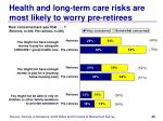 health and long term care risks are most likely to worry pre retirees