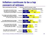 inflation continues to be a top concern of retirees