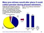 many pre retirees would alter plans if could collect pension during phased retirement