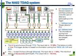 the na62 tdaq system