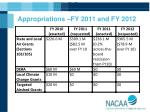 appropriations fy 2011 and fy 2012