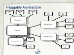 pluggable architecture