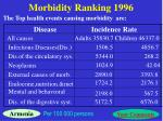 morbidity ranking 1996