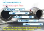 the current takaful market