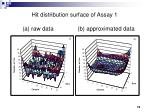 hit distribution surface of assay 1 a raw data b approximated data1