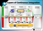 layers of continuous integration