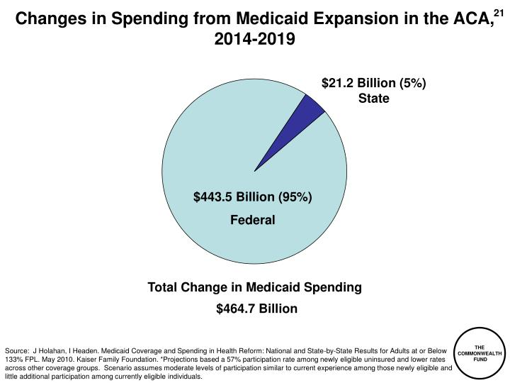 Changes in Spending from Medicaid Expansion in the ACA, 2014-2019