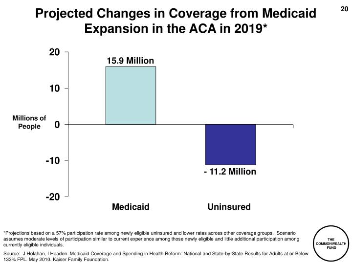 Projected Changes in Coverage from Medicaid Expansion in the ACA in 2019*