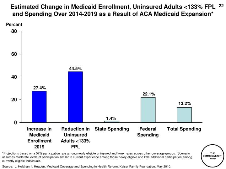 Estimated Change in Medicaid Enrollment, Uninsured Adults <133% FPL and Spending Over 2014-2019 as a Result of ACA Medicaid Expansion*